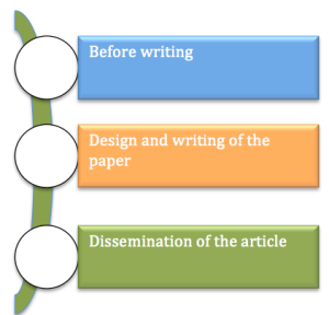 Design of the article